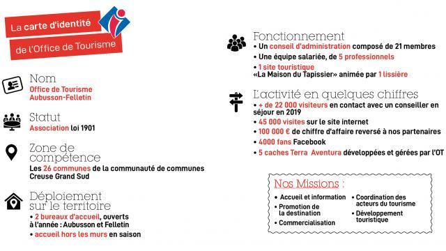 Carte D'identité Office De Tourisme Aubusson-Felletin 2020